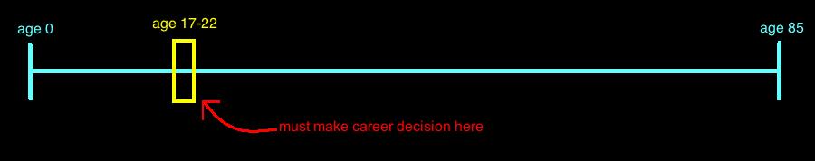Career Decision Timeline.png