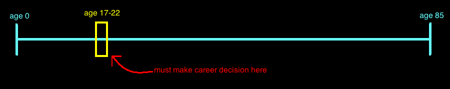 Career Decision Timeline.png
